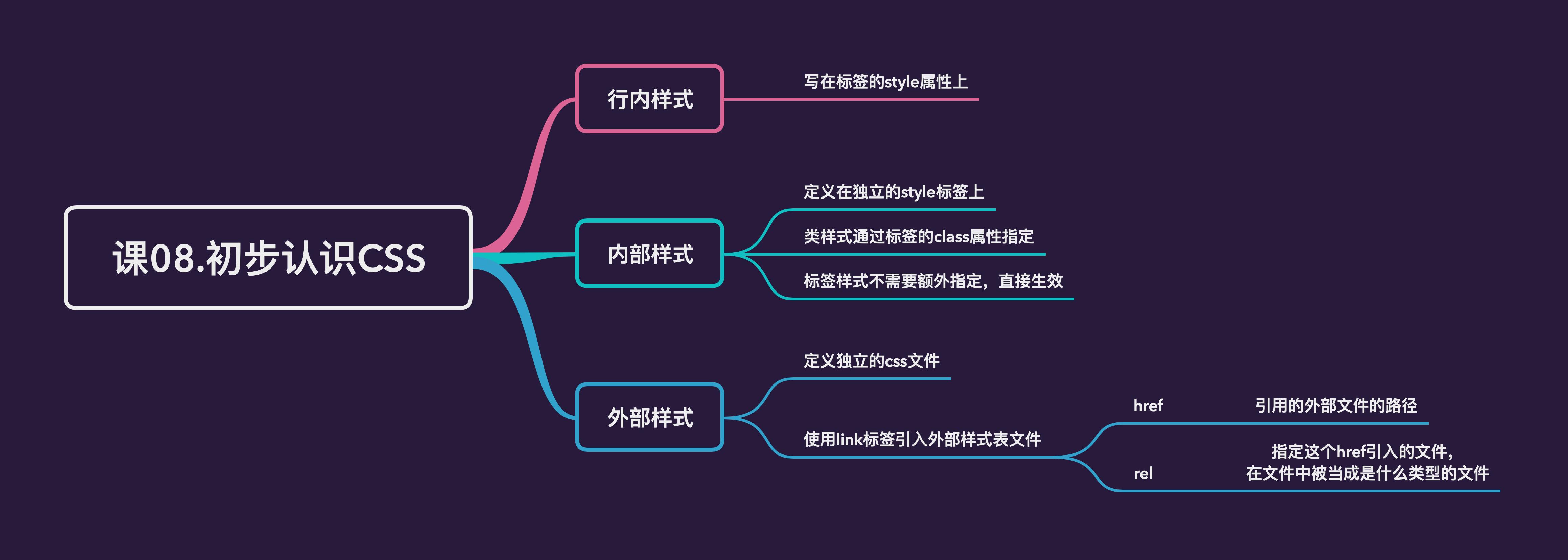 课08.初步认识CSS——大纲