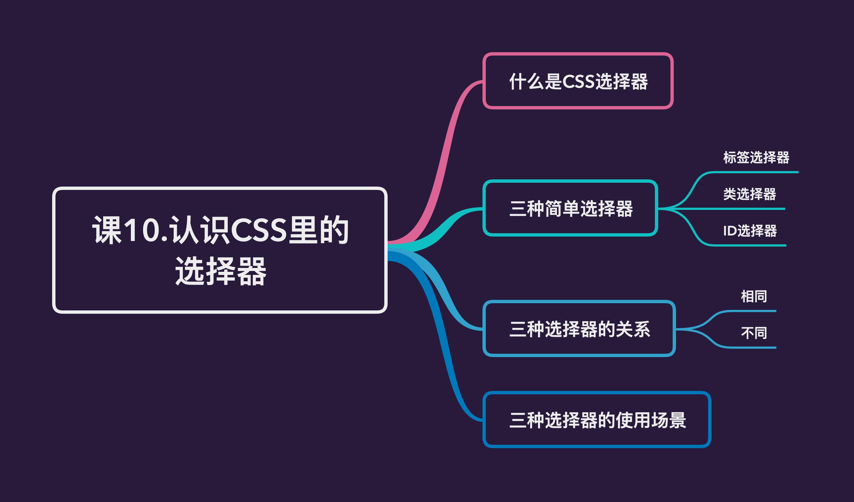 课10.认识CSS里的选择器——大纲