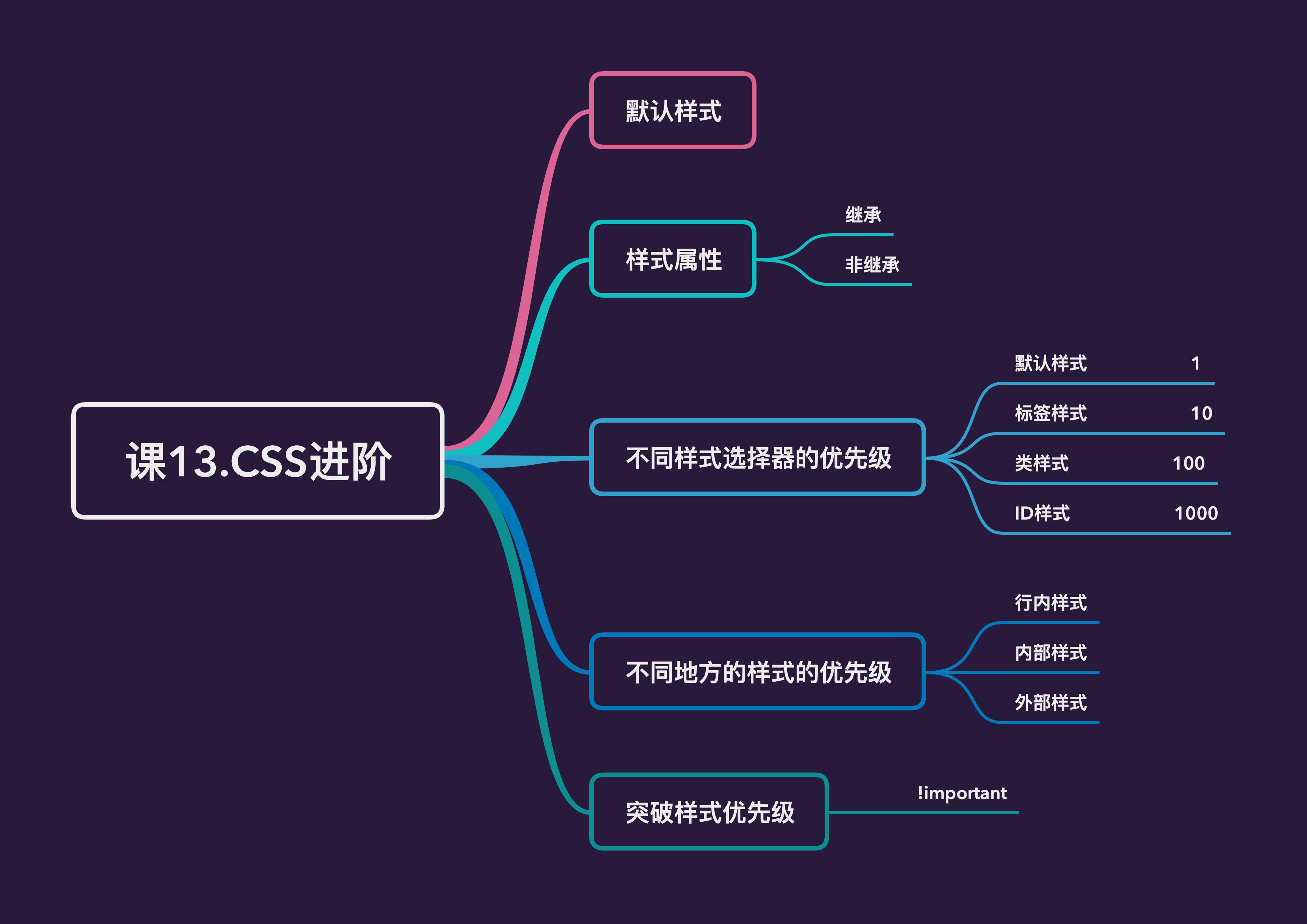 课13.CSS进阶——大纲